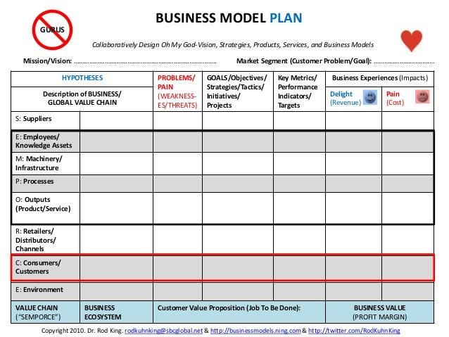 HYPOTHESES PROBLEMS/ PAIN (WEAKNESS- ES/THREATS) GOALS/Objectives/ Strategies/Tactics/ Initiatives/ Projects Key Metrics/ ...