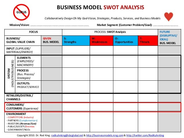 FOCUS PROCESS: SWOT Analysis FUTURE (DISRUPTIVE/ IDEAL) BUS. MODEL BUSINESS/ GLOBAL VALUE CHAIN GIVEN BUS. MODEL S: Streng...