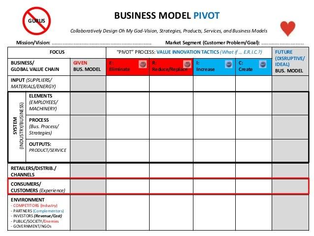 "FOCUS ""PIVOT"" PROCESS: VALUE INNOVATION TACTICS (What if … E.R.I.C.?) FUTURE (DISRUPTIVE/ IDEAL) BUS. MODEL BUSINESS/ GLOB..."