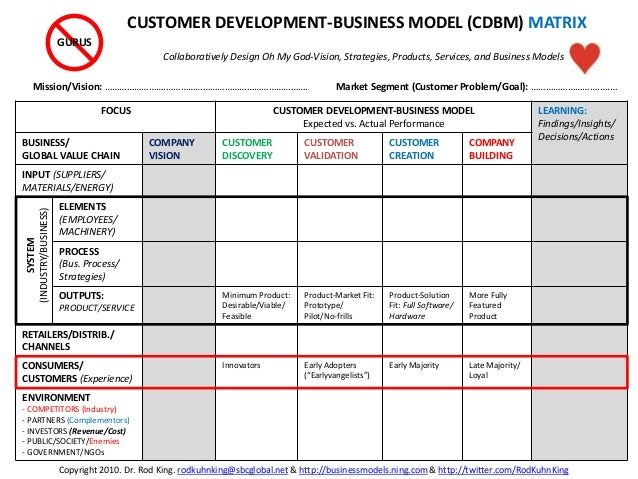FOCUS CUSTOMER DEVELOPMENT-BUSINESS MODEL Expected vs. Actual Performance LEARNING: Findings/Insights/ Decisions/Actions B...