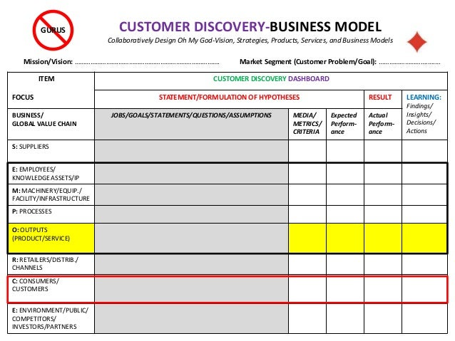 ITEM FOCUS CUSTOMER DISCOVERY DASHBOARD STATEMENT/FORMULATION OF HYPOTHESES RESULT LEARNING: Findings/ Insights/ Decisions...