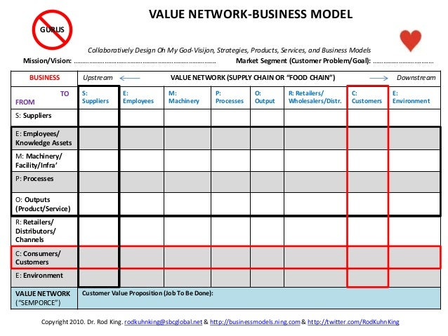 """BUSINESS Upstream VALUE NETWORK (SUPPLY CHAIN OR """"FOOD CHAIN"""") Downstream TO FROM S: Suppliers E: Employees M: Machinery P..."""