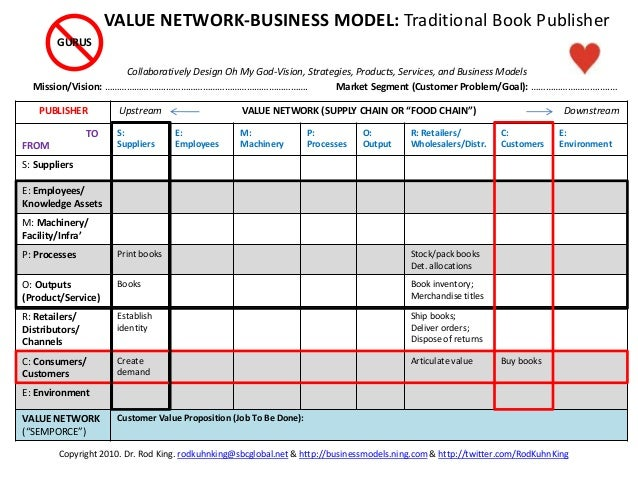 """PUBLISHER Upstream VALUE NETWORK (SUPPLY CHAIN OR """"FOOD CHAIN"""") Downstream TO FROM S: Suppliers E: Employees M: Machinery ..."""