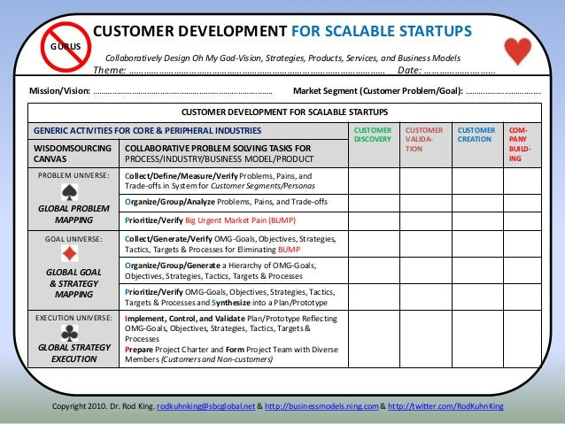 CUSTOMER DEVELOPMENT FOR SCALABLE STARTUPS Collaboratively Design Oh My God-Vision, Strategies, Products, Services, and Bu...