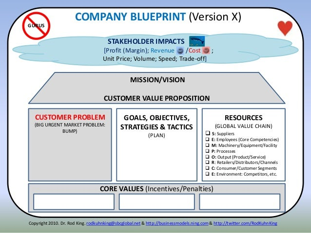 CORE VALUES (Incentives/Penalties) STAKEHOLDER IMPACTS [Profit (Margin); Revenue /Cost ; Unit Price; Volume; Speed; Trade-...