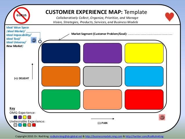 (-): PAIN (+): DELIGHT Disruption Spot Luxury Spot Strategic Choice Key OMG-Experience: Undesirable Experience: CUSTOMER E...