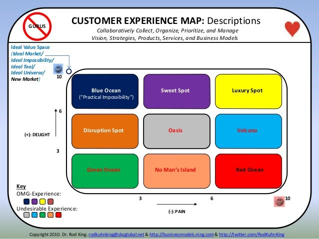(-): PAIN (+): DELIGHT Disruption Spot Luxury Spot Strategic Choice Key OMG-Experience: Undesirable Experience: GURUS Swee...