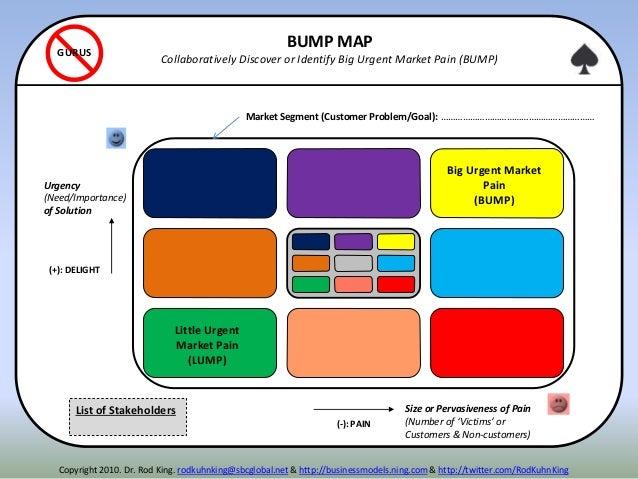 (-): PAIN (+): DELIGHT Disruption Spot Luxury Spot Strategic Choice Big Urgent Market Pain (BUMP) BUMP MAP Collaboratively...