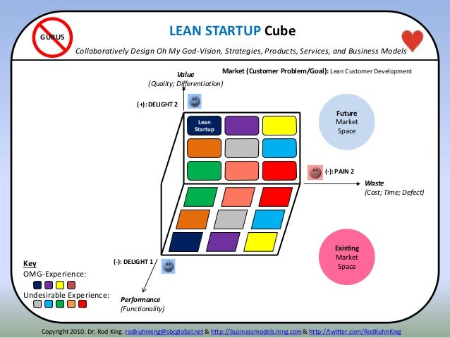 (-): PAIN 2 (+): DELIGHT 2 Value (Quality; Differentiation) Waste (Cost; Time; Defect) Lean Startup (-): DELIGHT 1 Perform...
