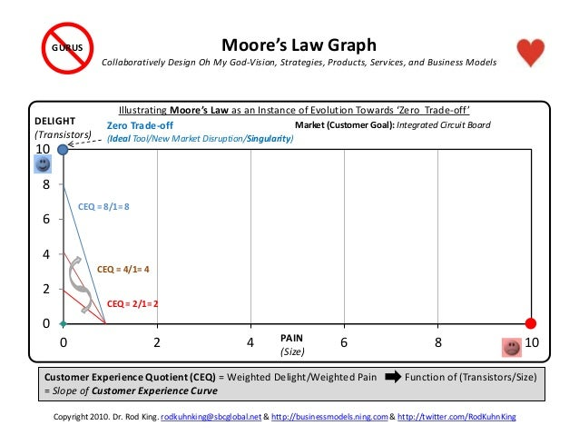 0 2 4 6 8 10 0 2 4 6 8 10 Illustrating Moore's Law as an Instance of Evolution Towards 'Zero Trade-off' DELIGHT (Transisto...
