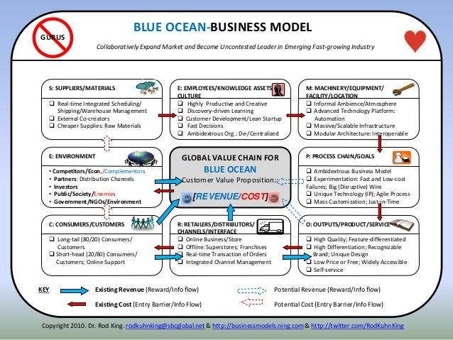 E: ENVIRONMENT • Competitors/Econ./Complementors • Partners: Distribution Channels • Investors • Public/Society/Enemies • ...