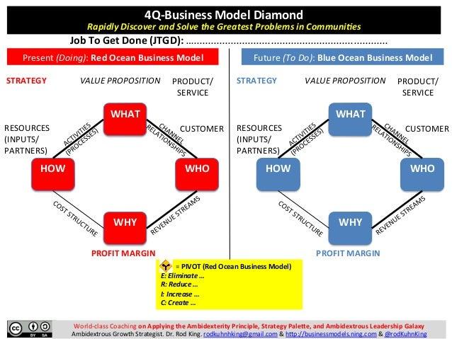 World-classCoachingonApplyingtheAmbidexterityPrinciple,StrategyPale7e,andAmbidextrousLeadershipGalaxy Ambidex...