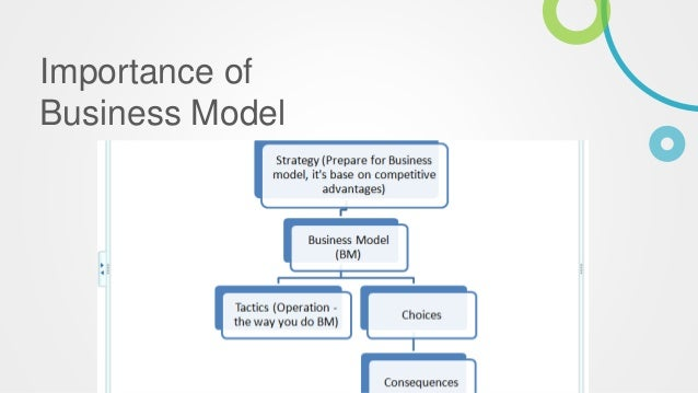 how to design a winning business model? essay Bring a rigorous approach to organization design: we assess the strengths and weaknesses of the current organization and design a  the sales model,.
