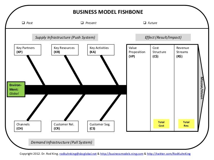 Business model fishbone for apples classic ipod ccuart Gallery
