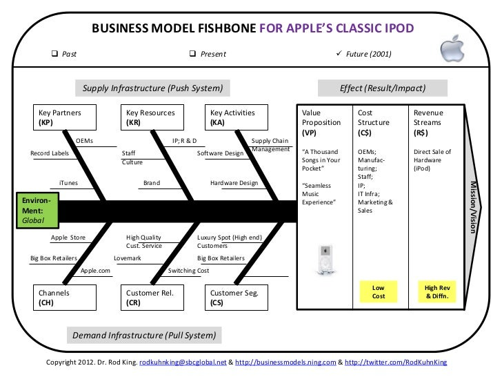 revenue model of apple That stuff is essential to the apple ecosystem, as it makes apple hardware more desirable and more useful, which helps apple sell more iphones, ipads, macs, and ipods but it's not a big profit driver for apple it's an important distinction when projecting future business models for apple, and one i think a lot.