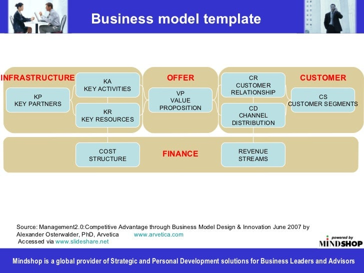 Business model templateINFRASTRUCTURE                KA                                                     OFFER         ...