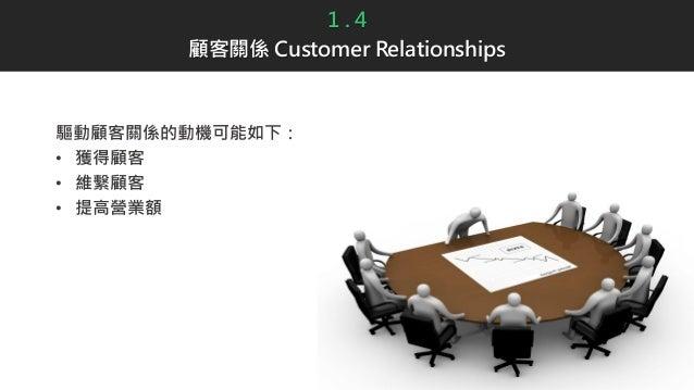 1 . 4 顧客關係 Customer Relationships 驅動顧客關係的動機可能如下: • 獲得顧客 • 維繫顧客 • 提高營業額