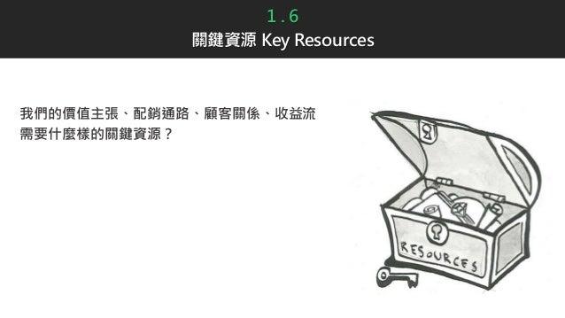 1 . 6 關鍵資源 Key Resources 我們的價值主張、配銷通路、顧客關係、收益流 需要什麼樣的關鍵資源?