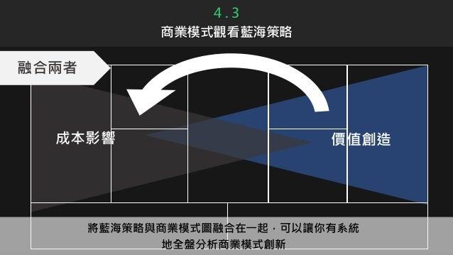 4 . 3 商業模式觀看藍海策略 成本影響 價值創造 融合兩者 將藍海策略與商業模式圖融合在一起,可以讓你有系統 地全盤分析商業模式創新