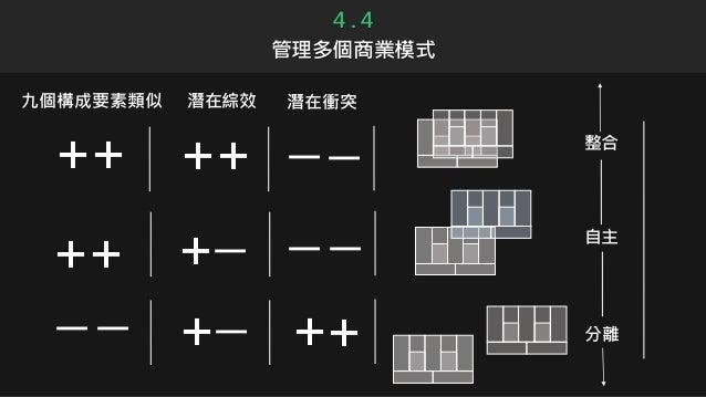4 . 4 管理多個商業模式 九個構成要素類似 整合 潛在綜效 潛在衝突 一 ++ ++ ++ ++ + 一+一 一 一 一 一 一 自主 分離