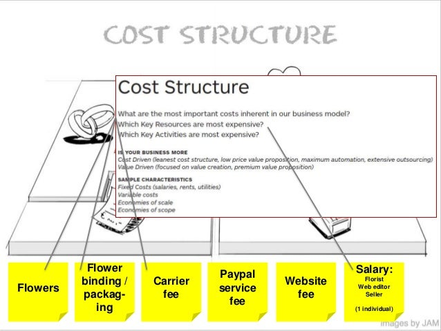 The business model canvas brings agility into business ...