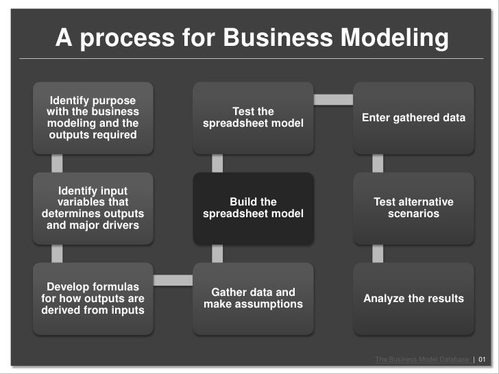 Business Modeling Process