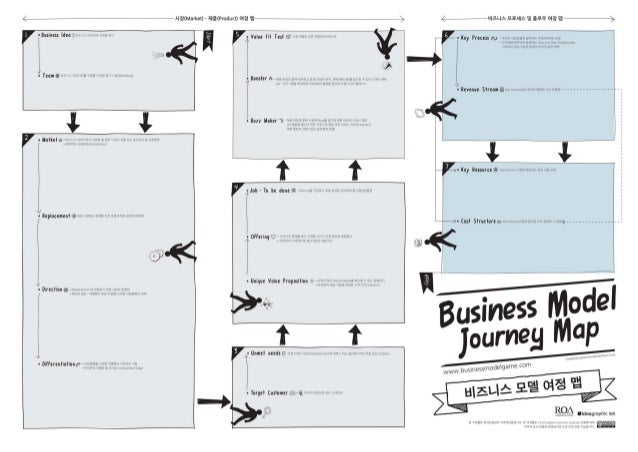 Business model journey map for bmg board final