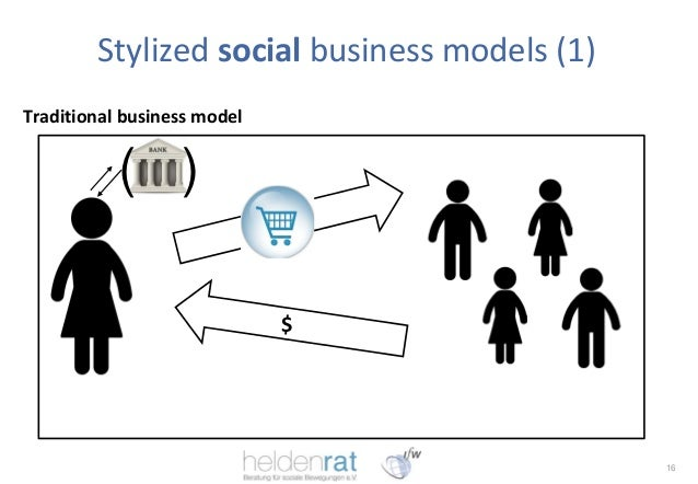 social business models Muhammad yunus: the model social enterprise leader there is little choice but to be inventive when it comes to business models.