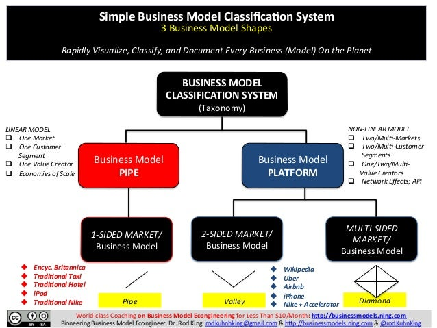 effect of systems on business The economic impact business leaders and government officials a new methodology which can be integrated to an expert system to assess the economic impact.