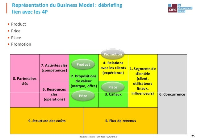 Business Model Presentation 2016