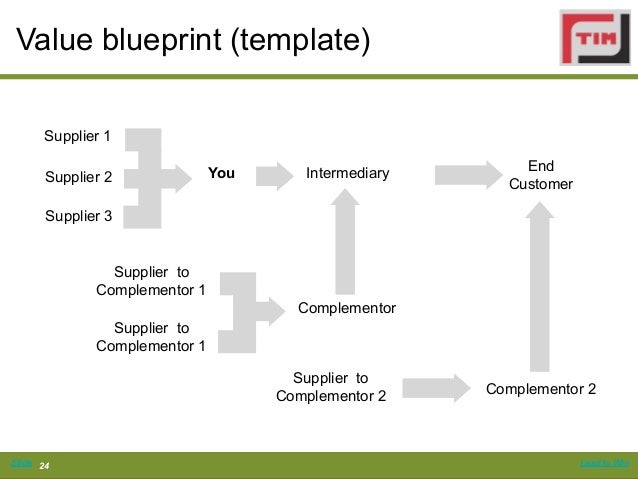 Business models and ecosystems co innovation and adoption chain risksslide 23 lead to win 24 value blueprint template malvernweather Images