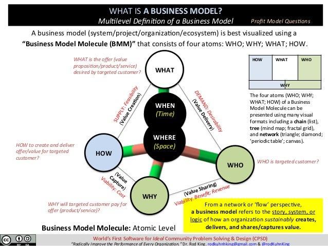 """Abusinessmodel(system/project/organiza8on/ecosystem)isbestvisualizedusinga """"BusinessModelMolecule(BMM)""""that..."""