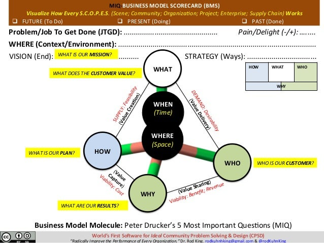 WHAT WHERE (Space) WHO WHEN (Time)  HOW WHY World'sFirstSo?wareforIdealCommunityProblemSolving&Design(C...