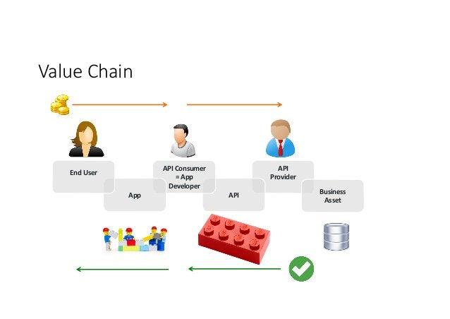 ValueChain API Provider API APIConsumer =App Developer App EndUser Business Asset