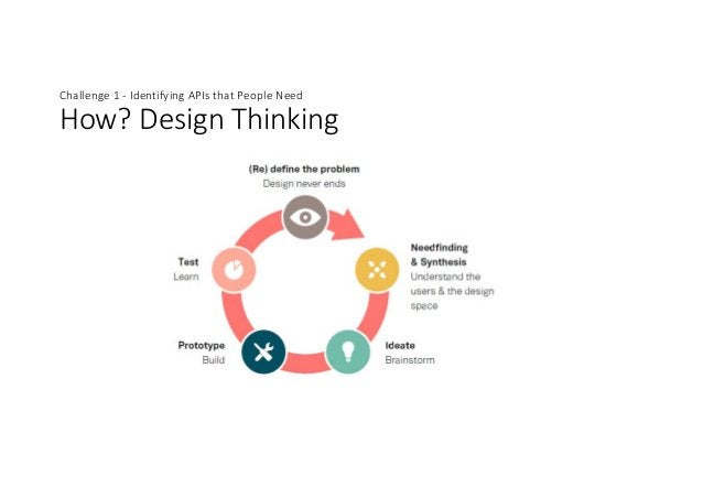Challenge1- IdentifyingAPIsthatPeopleNeed How?DesignThinking