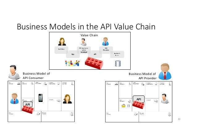 BusinessModelsintheAPIValueChain 20 API API BusinessModelof APIConsumer BusinessModelof APIProvider ValueCh...