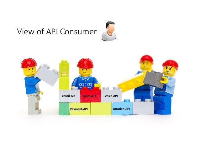 eMail-API Payment-API Voice-APIMaps-API Location-API ViewofAPIConsumer