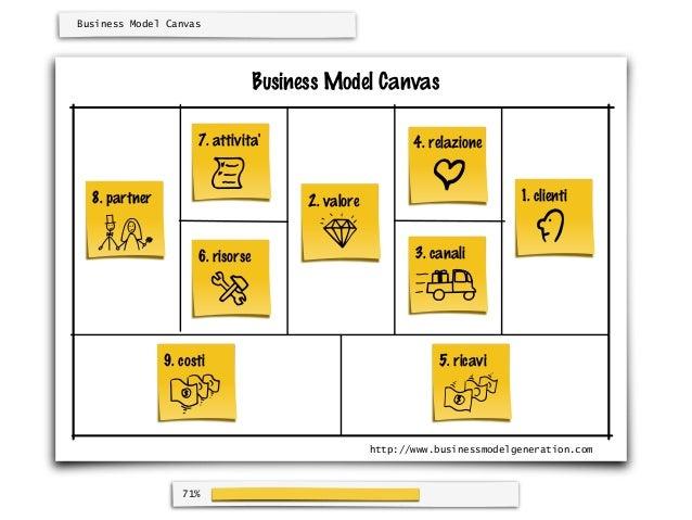 Business Model Canvas                                  Business Model Canvas                     7. attivita              ...
