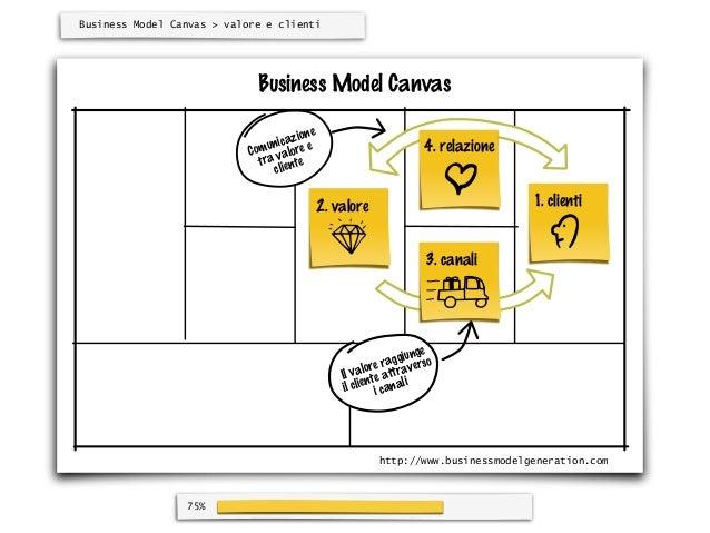 Business Model Canvas > valore e clienti                             Business Model Canvas                                ...