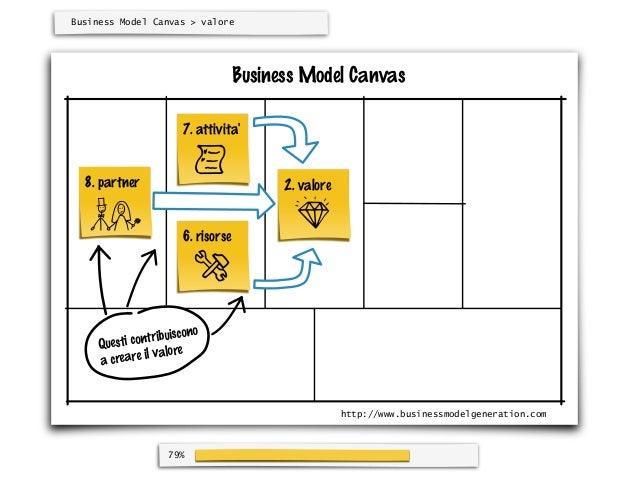 Business Model Canvas > valore                                     Business Model Canvas                        7. attivit...
