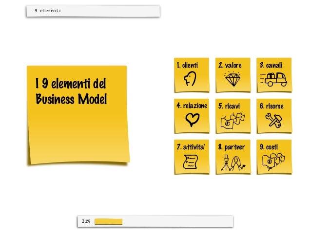 9 elementi                   1. clienti     2. valore    3. canaliI 9 elementi delBusiness Model     4. relazione   5. ric...