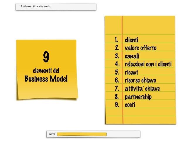 62%9 elementi > riassunto9elementi delBusiness Modelclientivalore offertocanalirelazioni con i clientiricavirisorse chiave...