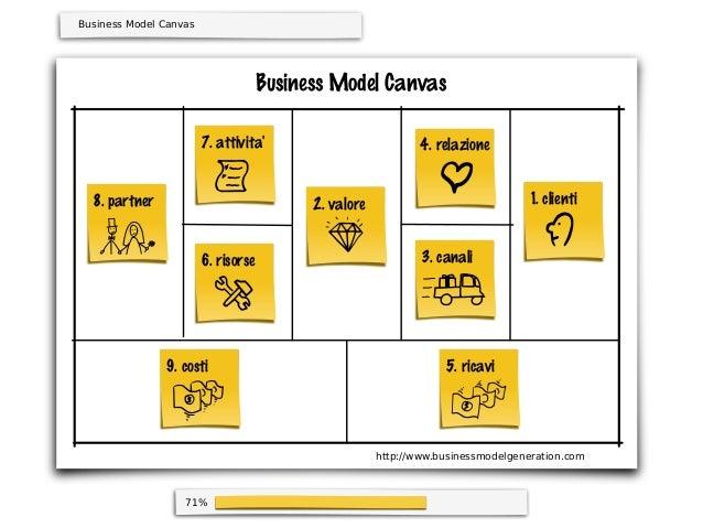 71%Business Model CanvasBusiness Model Canvas1. clienti4. relazione3. canali2. valore5. ricavi9. costi6. risorse7. attivit...