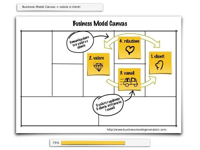 75%Business Model CanvasBusiness Model Canvas > valore e clienti1. clienti4. relazione3. canali2. valorehttp://www.busines...