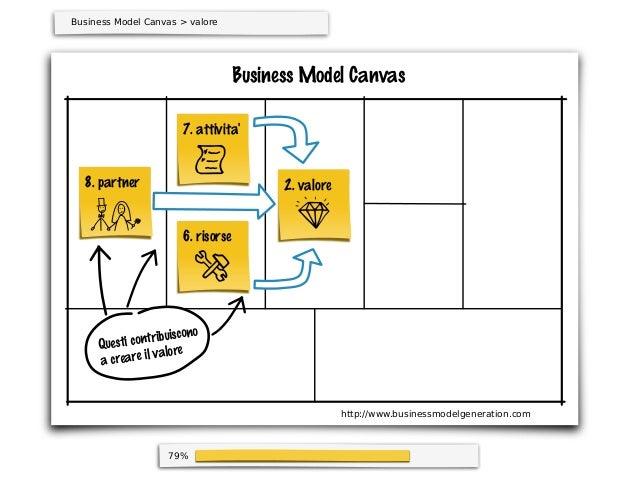 79%Business Model CanvasBusiness Model Canvas > valore2. valore6. risorse7. attivita8. partnerQuesti contribuisconoa crear...
