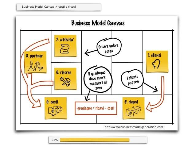 83%Business Model Canvasguadagno = ricavi - costiBusiness Model Canvas > costi e ricavi1. clienti5. ricavi9. costi6. risor...