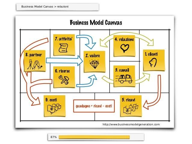 87%Business Model Canvasguadagno = ricavi - costiBusiness Model Canvas > relazioni1. clienti4. relazione3. canali2. valore...