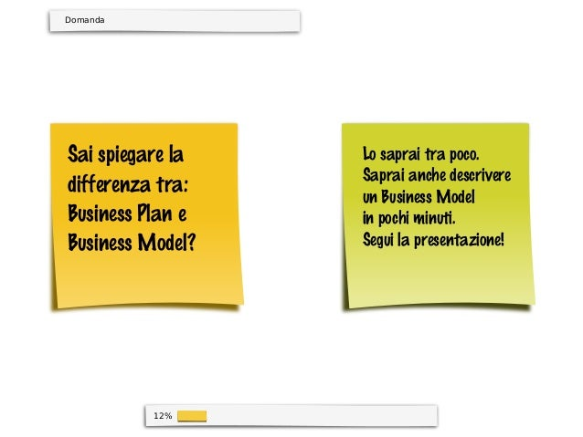 12%Sai spiegare ladifferenza tra:Business Plan eBusiness Model?Lo saprai tra poco.Saprai anche descrivereun Business Model...