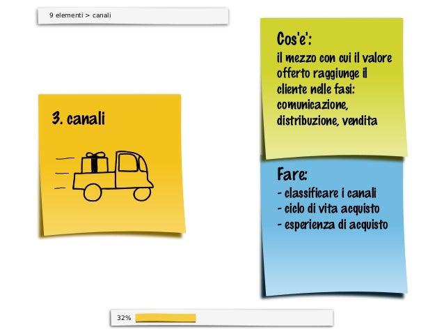 32%9 elementi > canali3. canaliFare:- classificare i canali- ciclo di vita acquisto- esperienza di acquistoCose:il mezzo c...