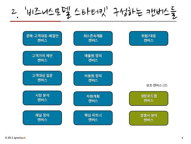 "© 2013, IgniteSpark본 문서에서 제안된 Business Model Starter Kit의 캔버스들은 알렉산더 오스터왈더와 예스 피그누어가 저술한 ""비즈니스 모델의 탄생(Business Model Gener..."